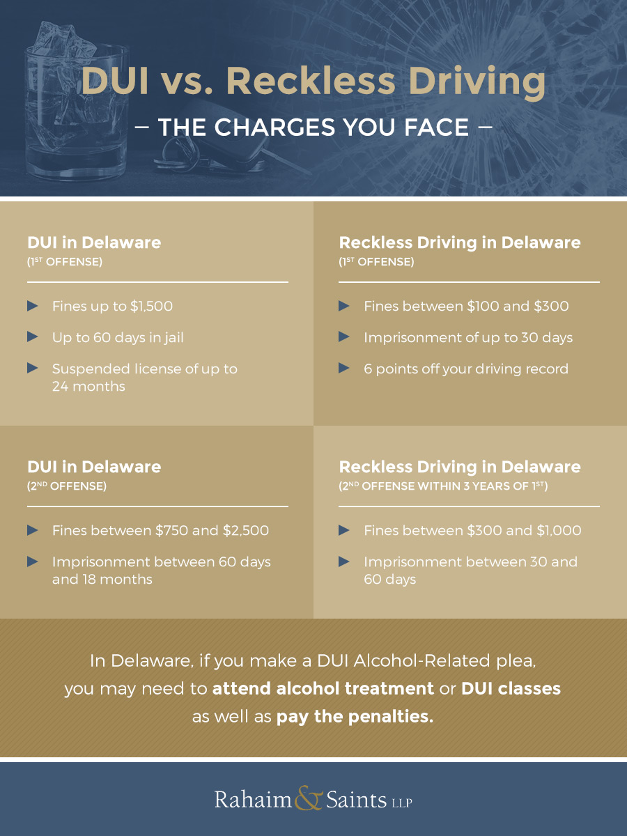 DUI vs  Reckless Driving, Alcohol Related – What Do They Mean?  